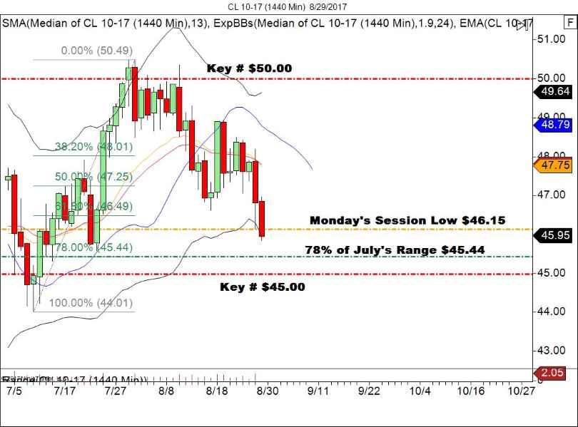 WTI Crude Oil Daily Chart