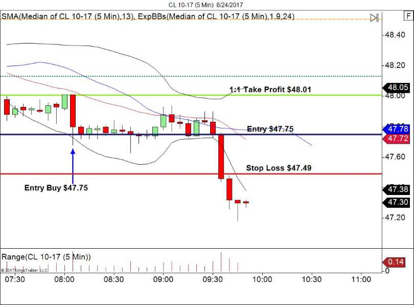 CL 5 minute