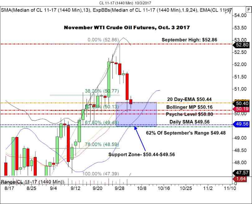 WTI Crude Daily Chart