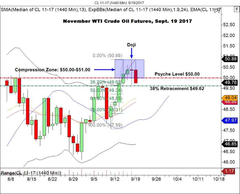 Daily CL Chart