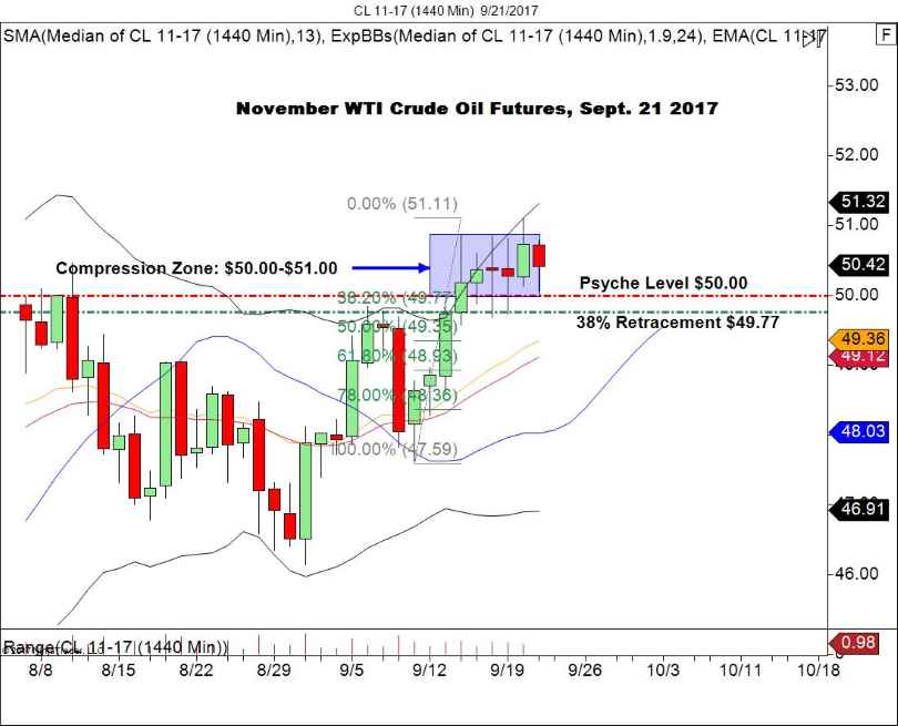 CL daily chart