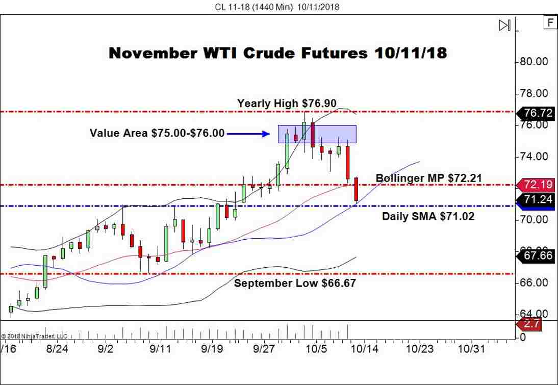 November WTI Crude Oil Futures (CL), Daily Chart