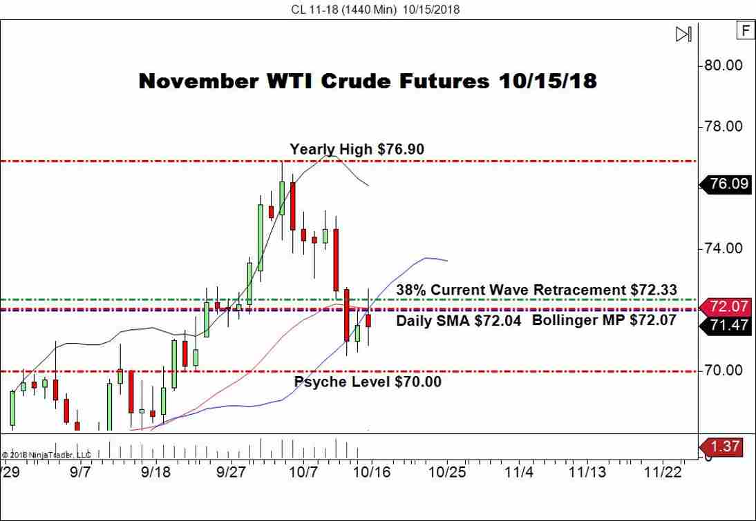 November WTI Crude Oil Futures Daily Chart