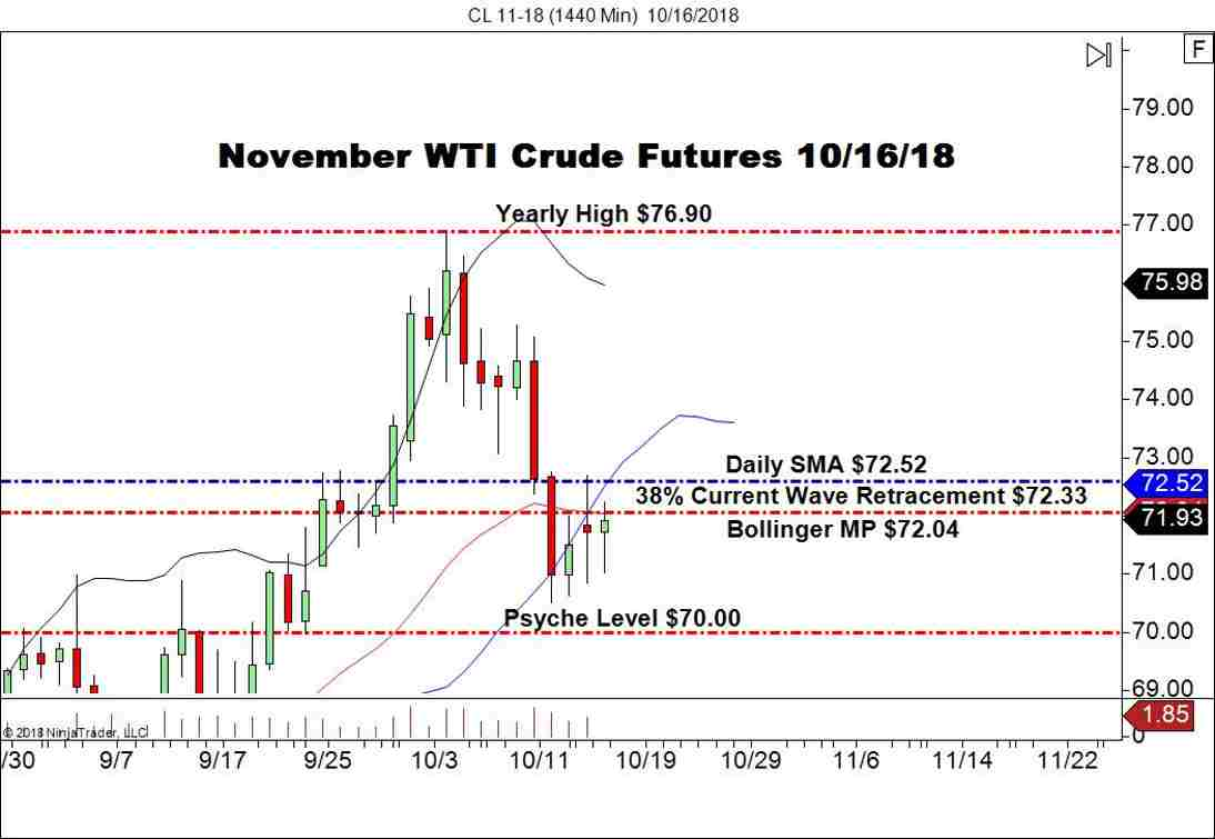 November WTI Crude Futures (CL), Daily Chart