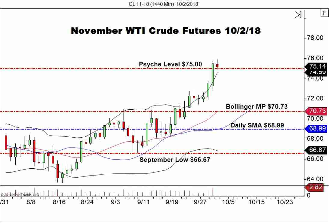 November WTI Crude Oil (CL), Daily Chart