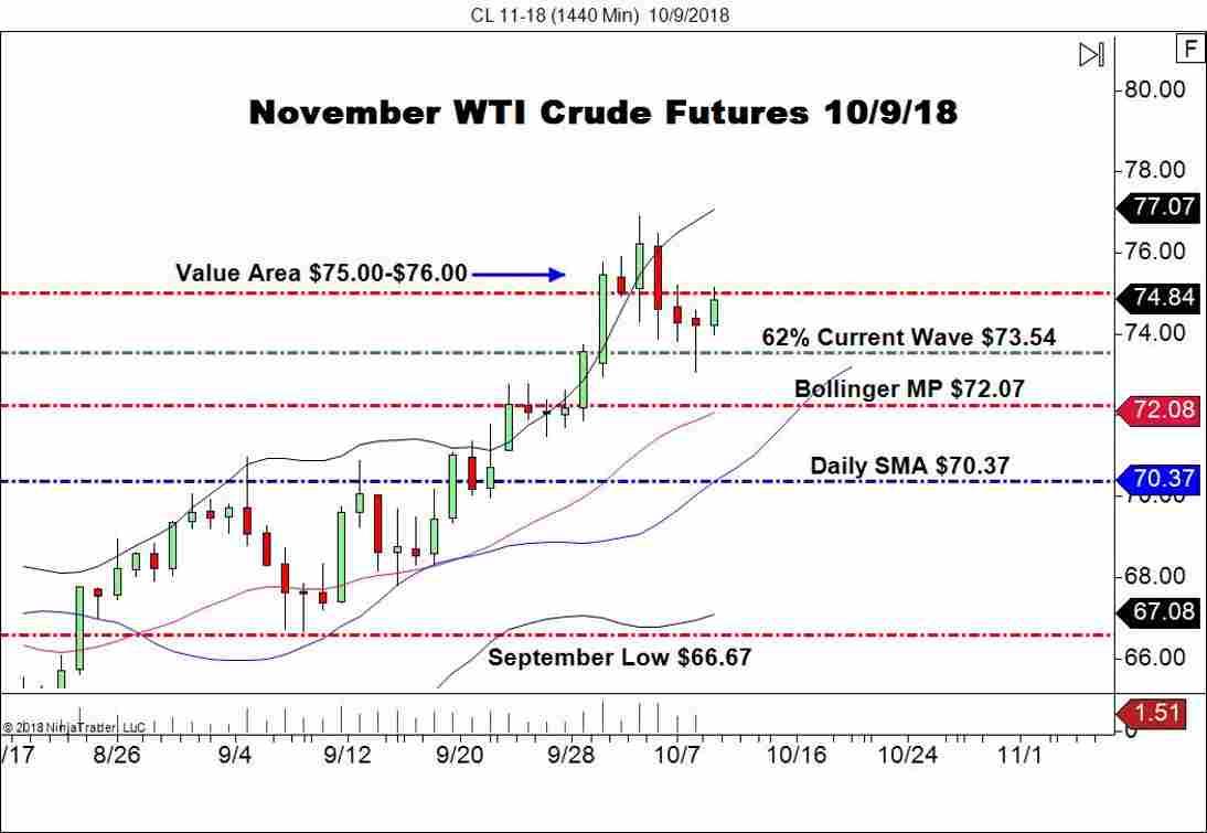 November WTI Crude Oil (CL), Daily Chart