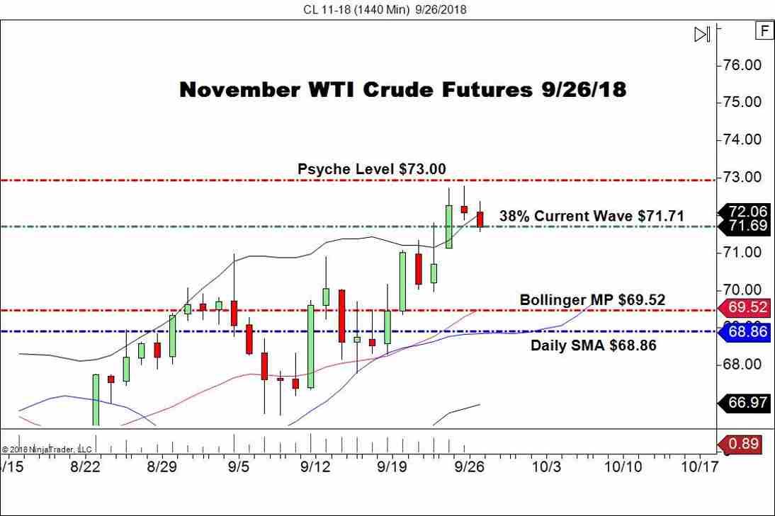November WTI Crude Oil Futures (CL), Daily Chart