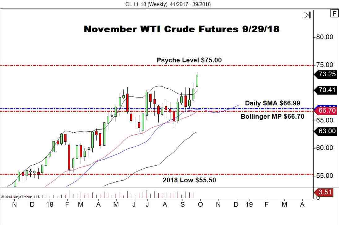 November WTI Crude Oil Futures (CL), Weekly Chart