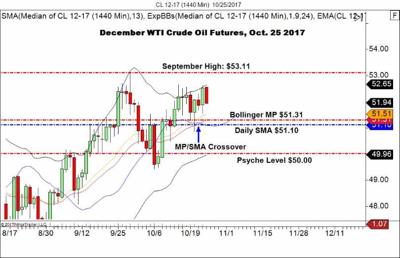 WTI Crude Oil Futures