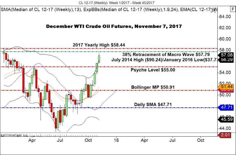 WTI Crude
