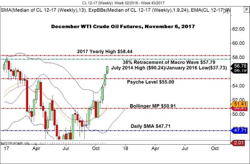 Dec. WTI Crude