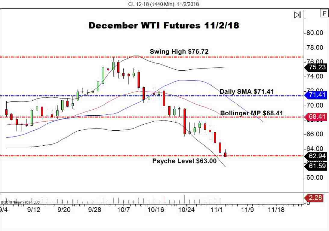 December WTI Crude Oil Futures (CL), Daily Chart
