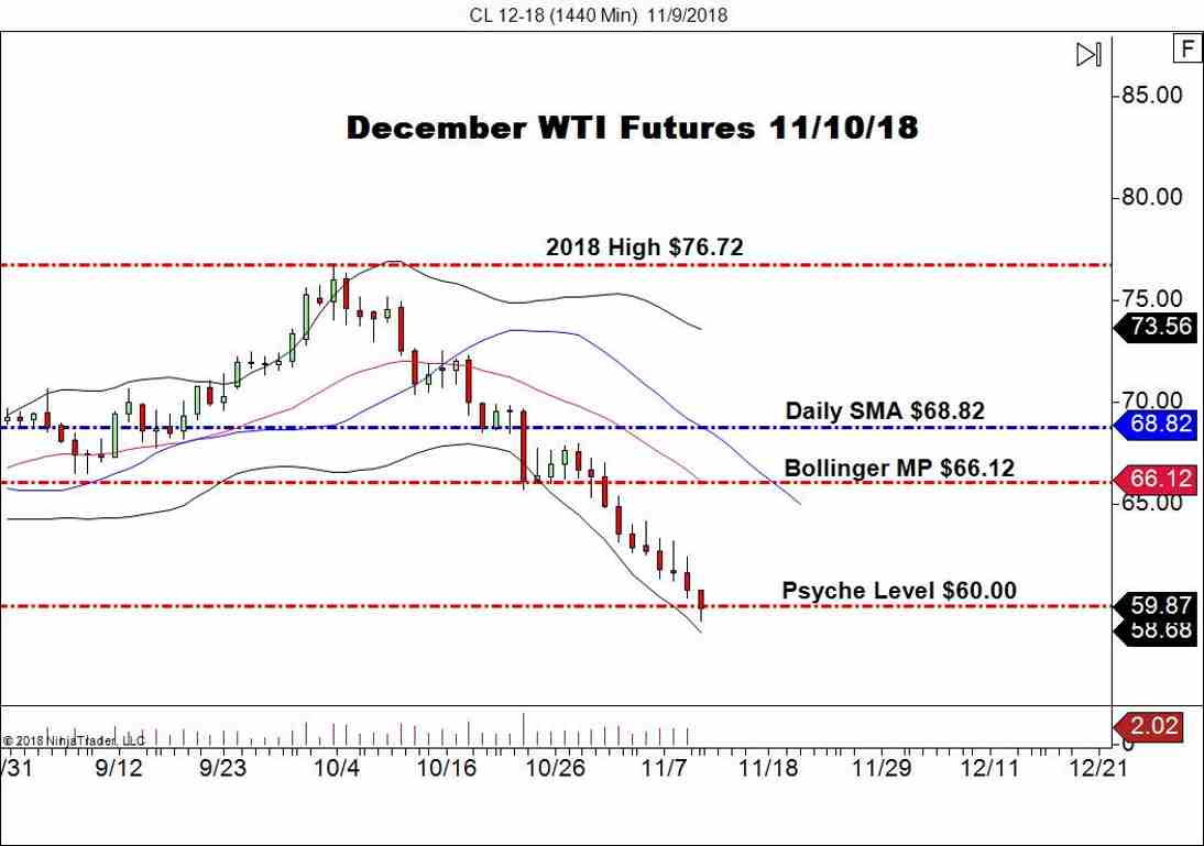 December WTI Crude Oil (CL), Daily Chart