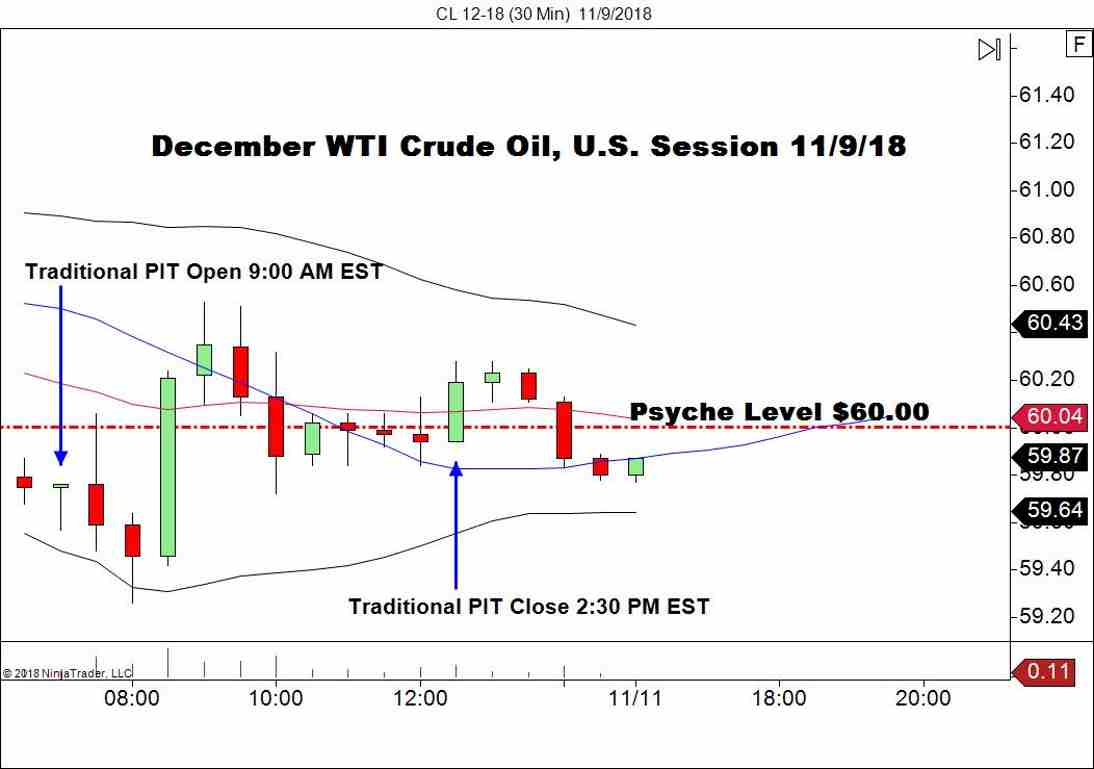 WTI Crude Oil Futures (CL), 30-Minute Chart
