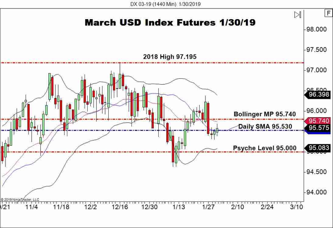 March USD Index Futures (DX), Daily Chart