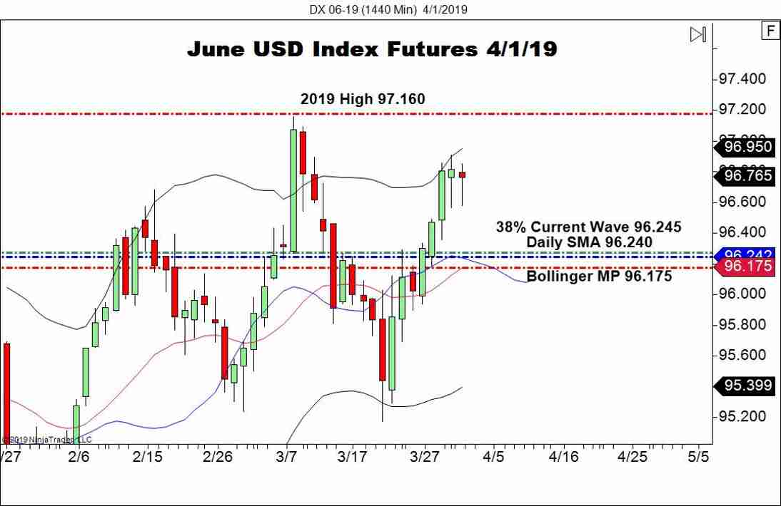 June USD Index Futures (DX), Daily Chart
