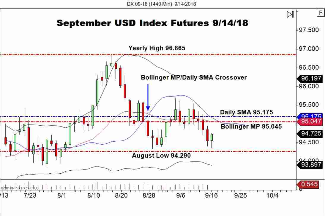 September USD Index Futures (DX), Daily Chart