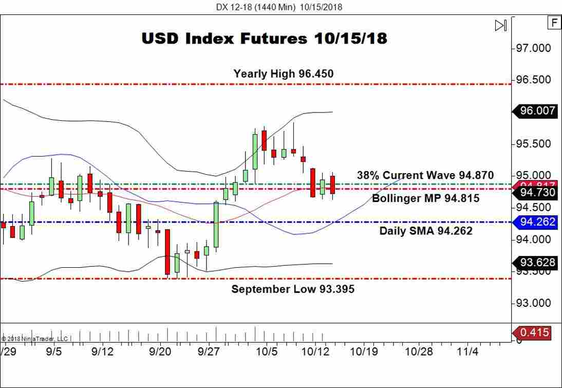 December USD Index Futures (DX), Daily Chart