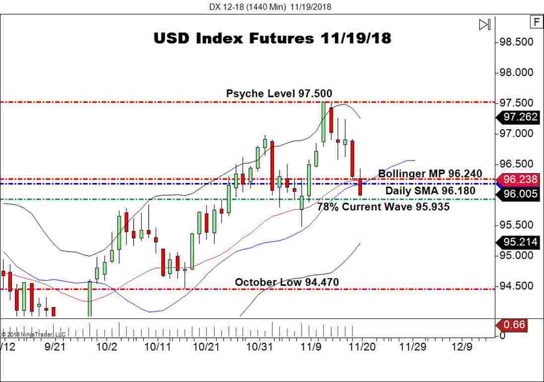 USD Index Futures (DX), Daily Chart