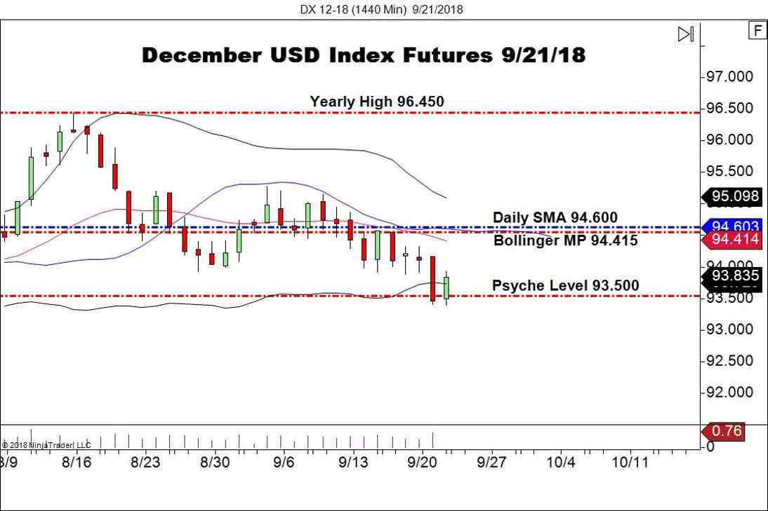 December Gold Futures (DX), Daily Chart