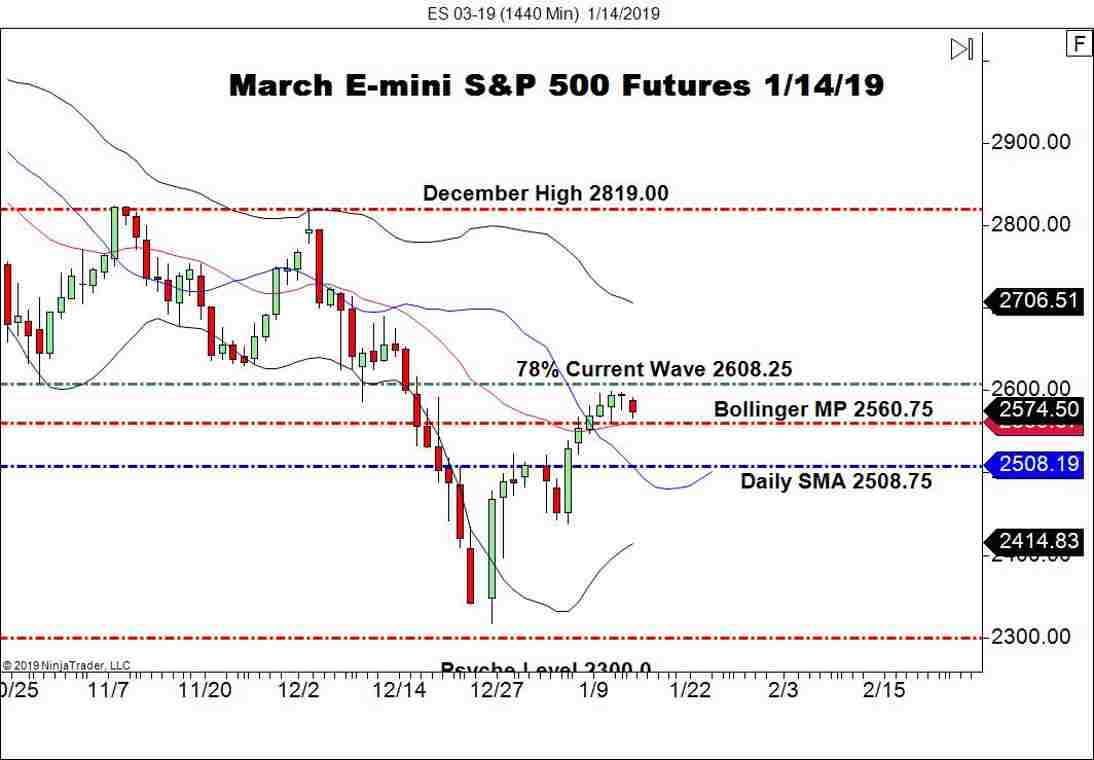 March E-mini S&P 500 (ES), Daily Chart