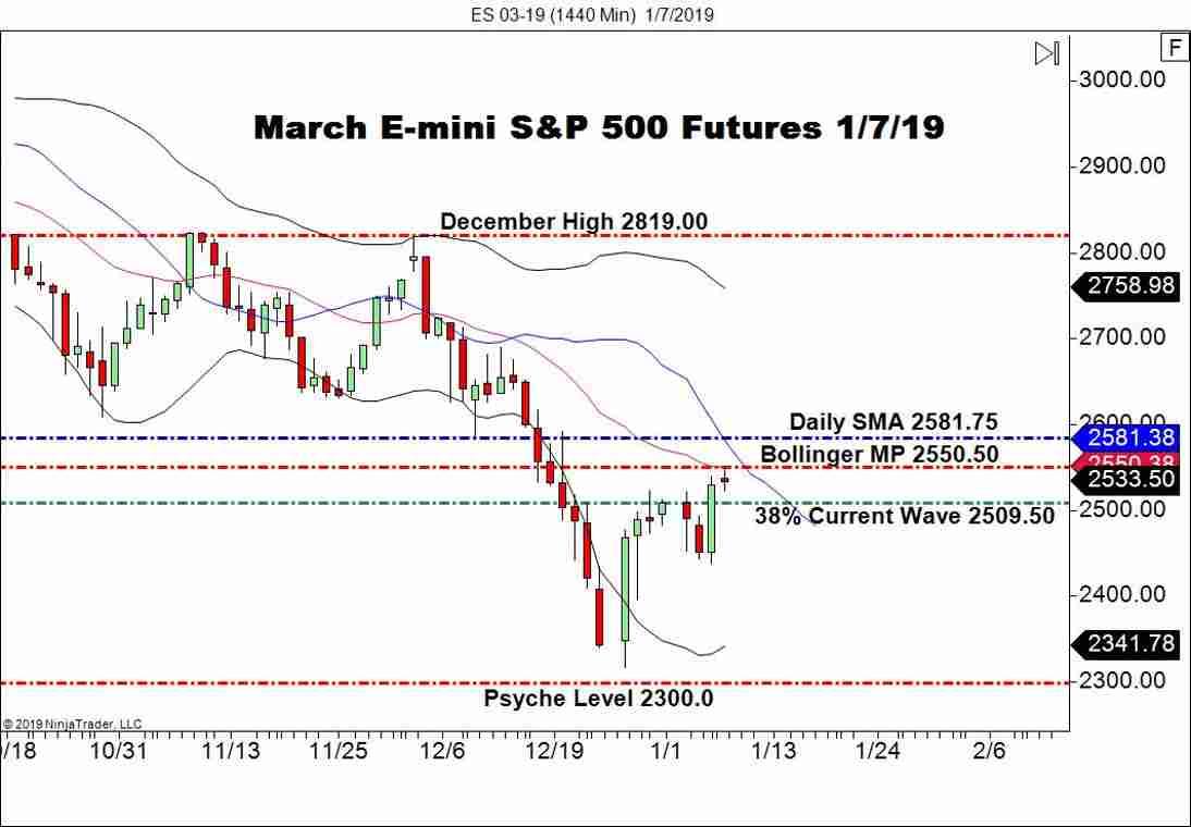 March E-mini S&P 500 Futures, Daily Chart