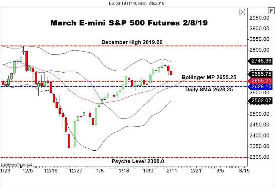 March E-mini S&P 500 Futures (ES), Daily Chart