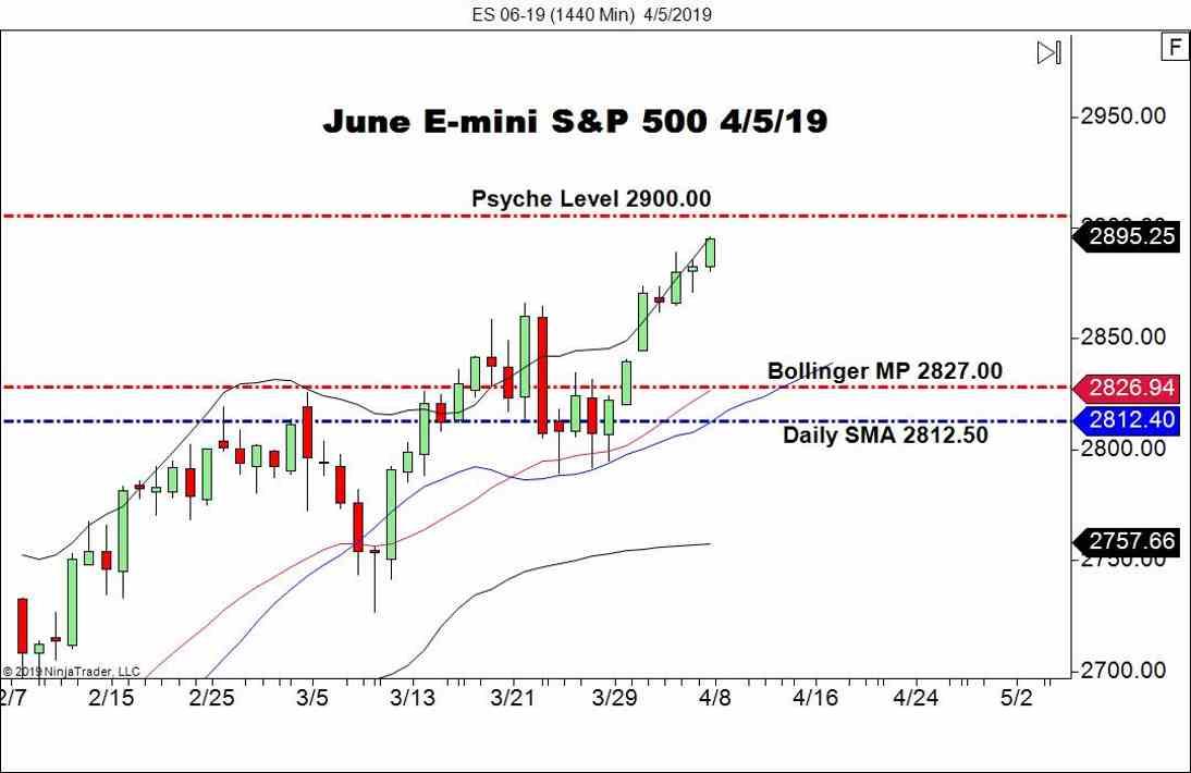 June E-mini S&P 500 (ES), Daily Chart