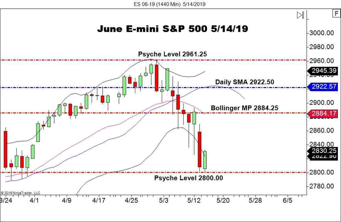 June E-mini S&P 500 (ES), Daily Chart