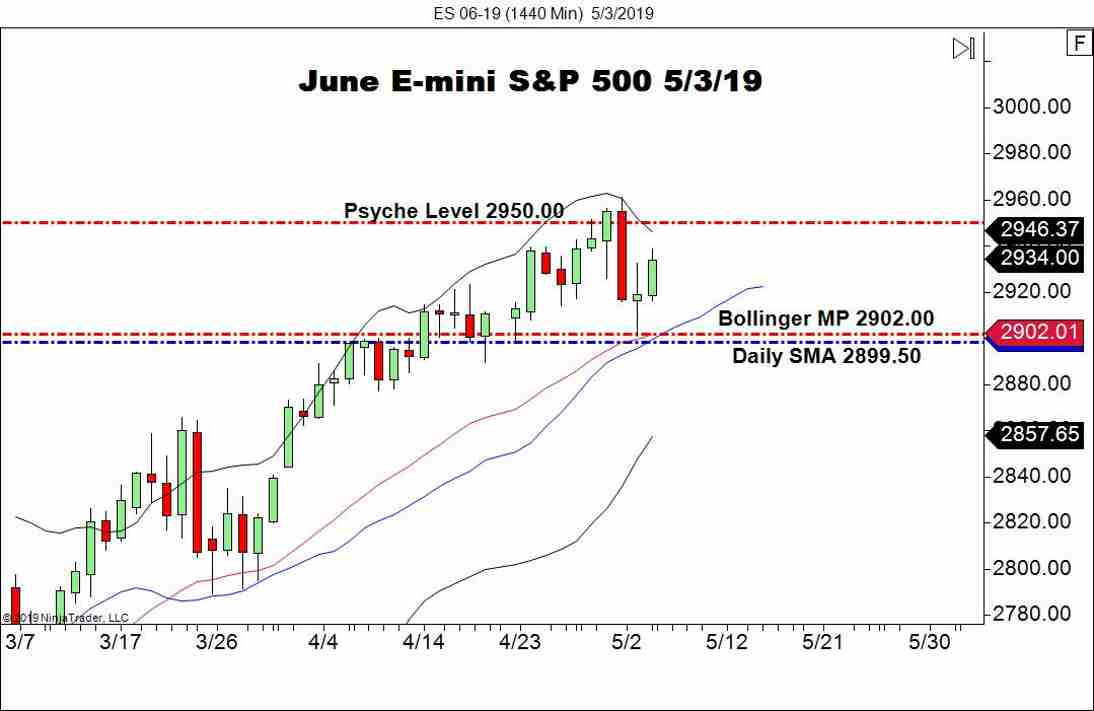 June E-mini S&P 500 Futures (ES), Daily Chart