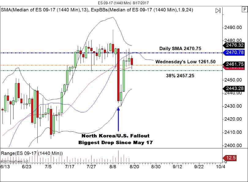 Emini Daily chart