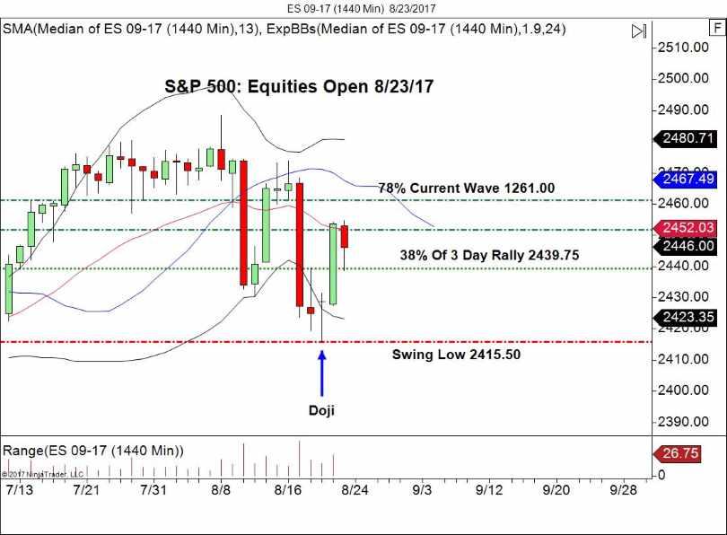 Emini S&P 500