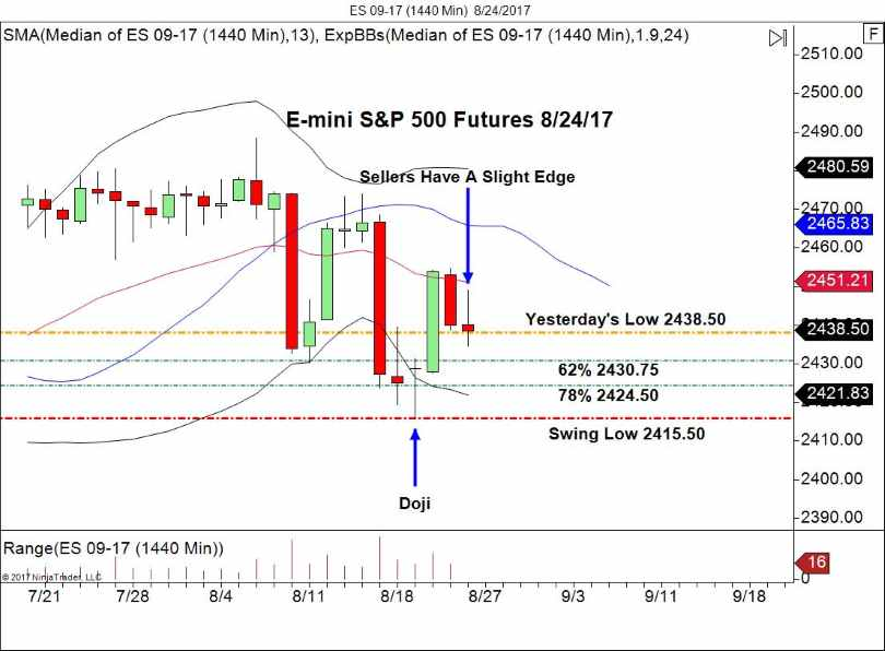 E-mini SP daily