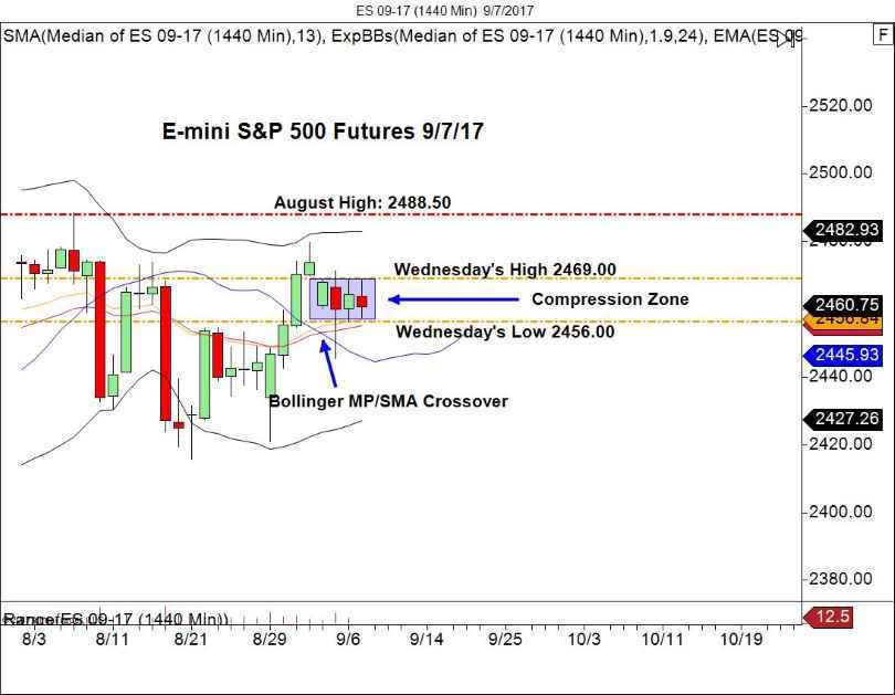 E Mini Daily Chart