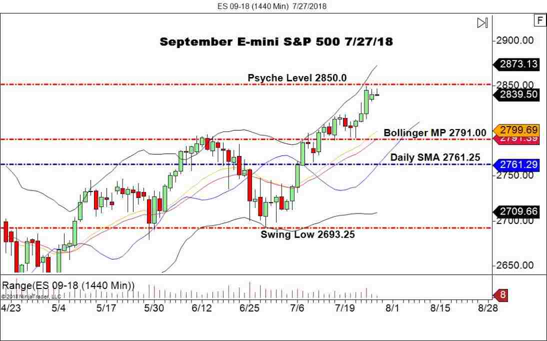 September E-mini S&P 500, Daily Chart