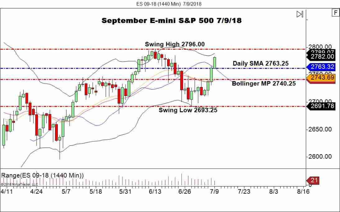 September E-mini S&P 500, Daily Chart