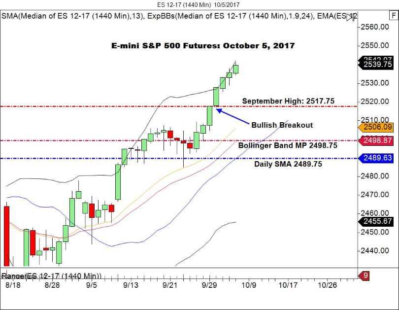 E-mini S&P Futures