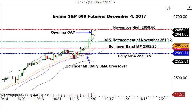 E-mini S&P 500