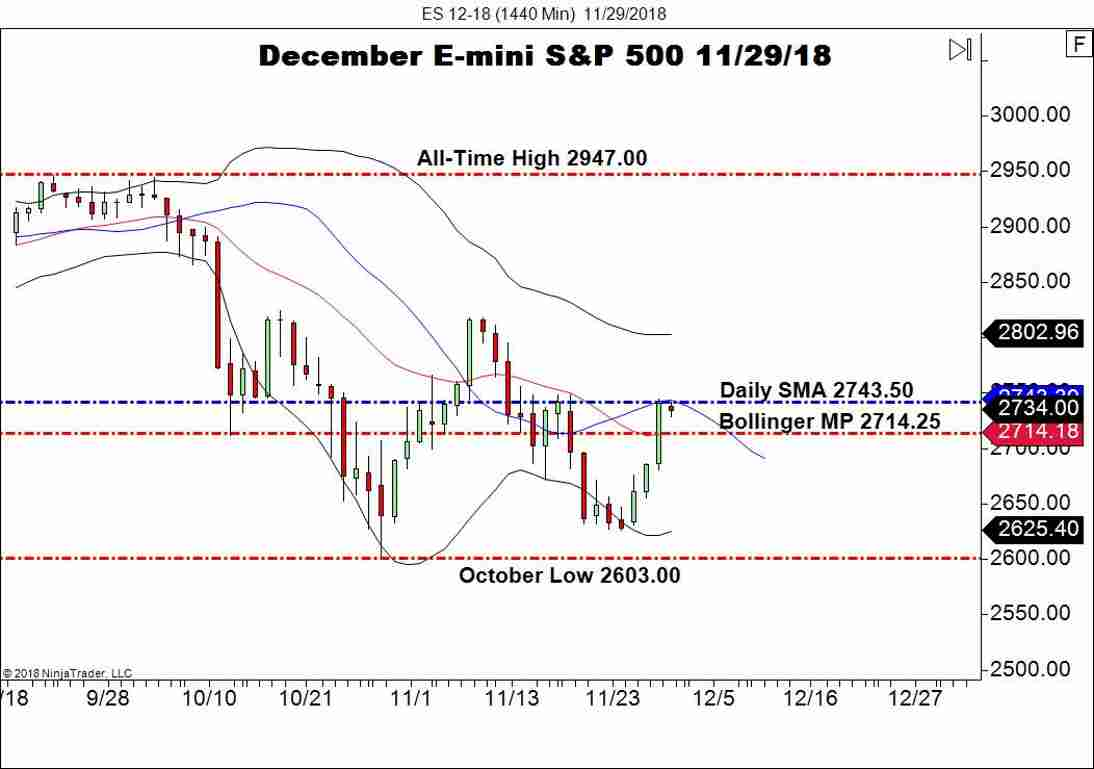 December E-mini S&P 500 (ES), Daily Chart