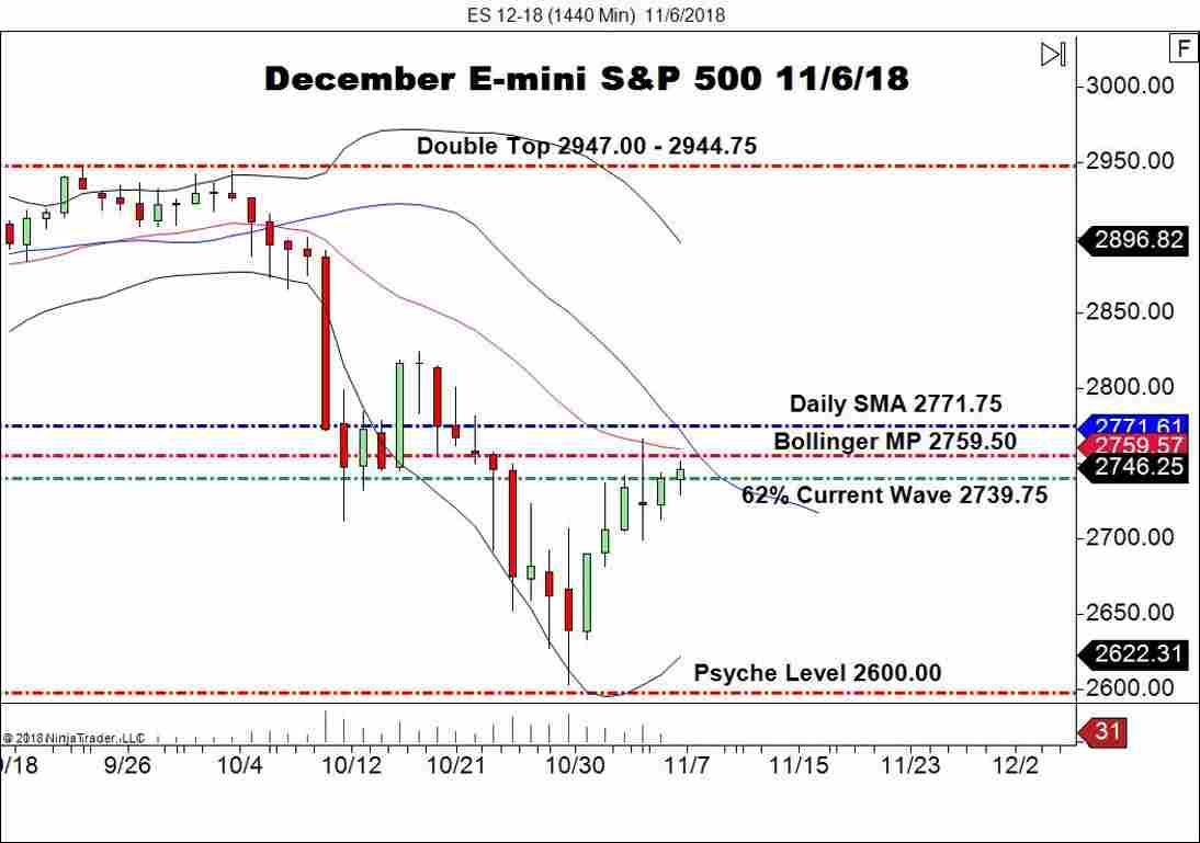 December E-mini S&P 500 Futures (ES), Daily Chart