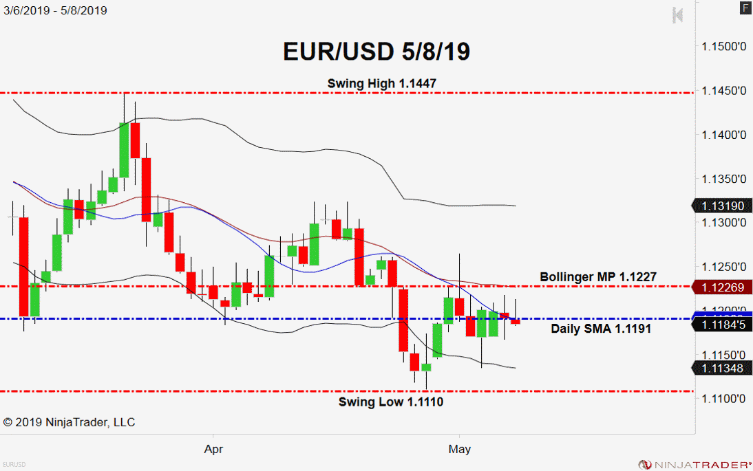 EUR/USD, Daily Chart