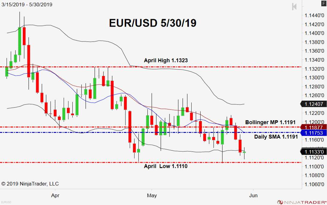EUR/USD Double Bottom Back In Play - Forex News by FX Leaders