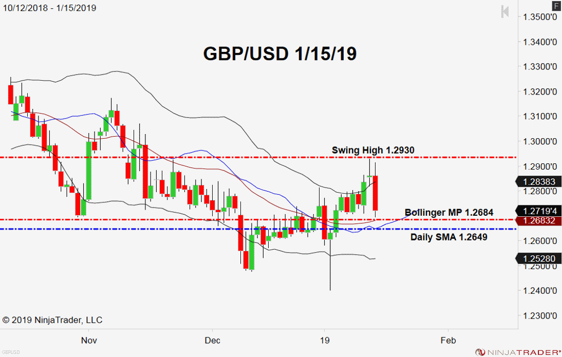 USD/GBP, Daily Chart