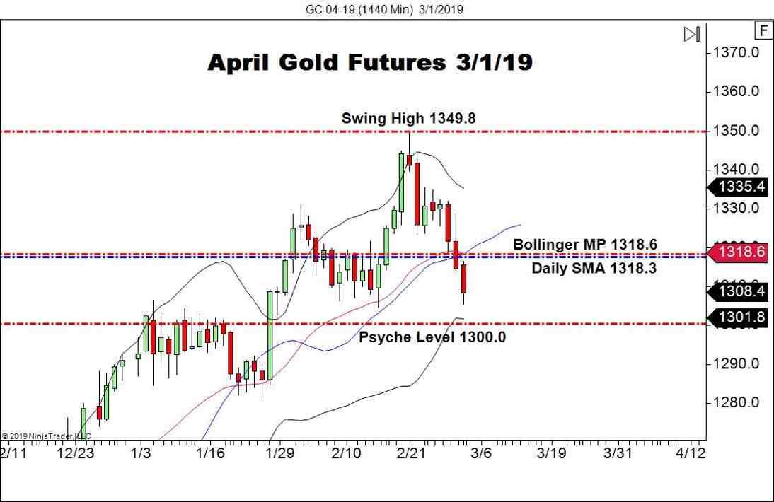 April Gold Futures (GC), Daily Chart
