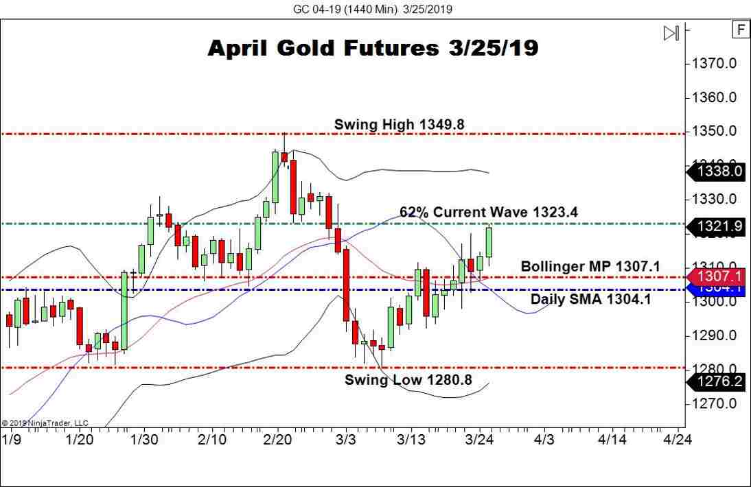 April Gold Futures (GC), Daily Chart