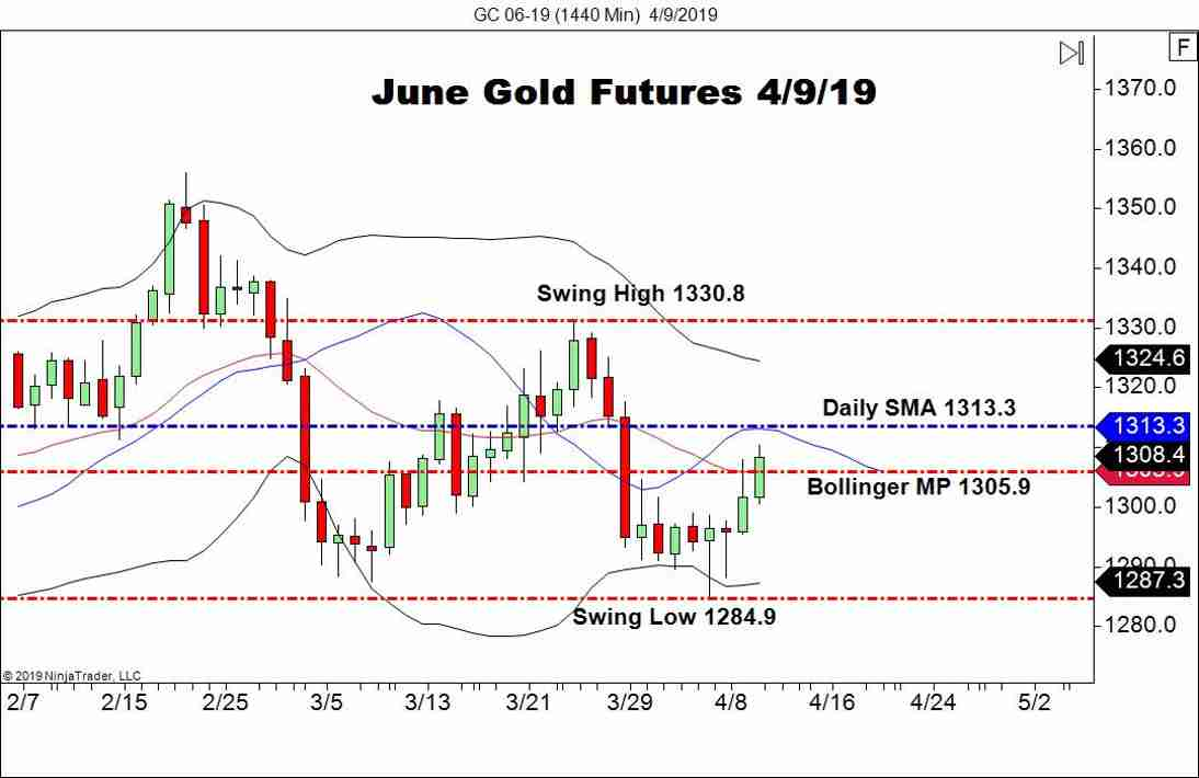 June Gold Futures (GC), Daily Chart