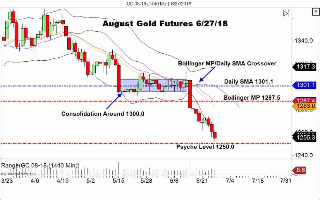 August Gold Futures, Daily Chart
