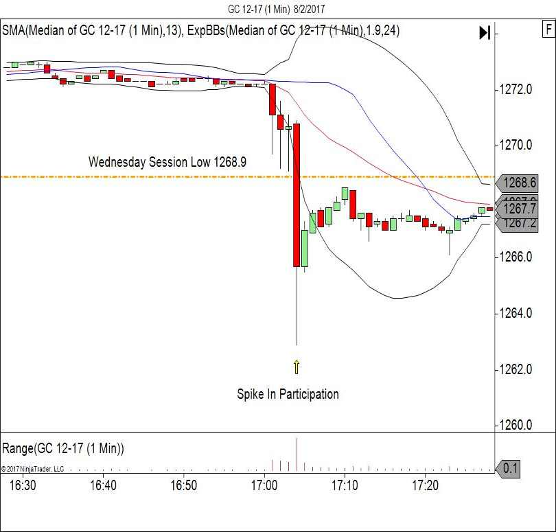 Gold 1-minute