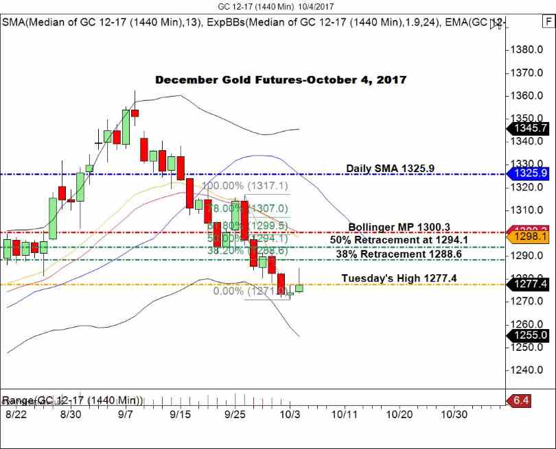 Gold, Daily Chart