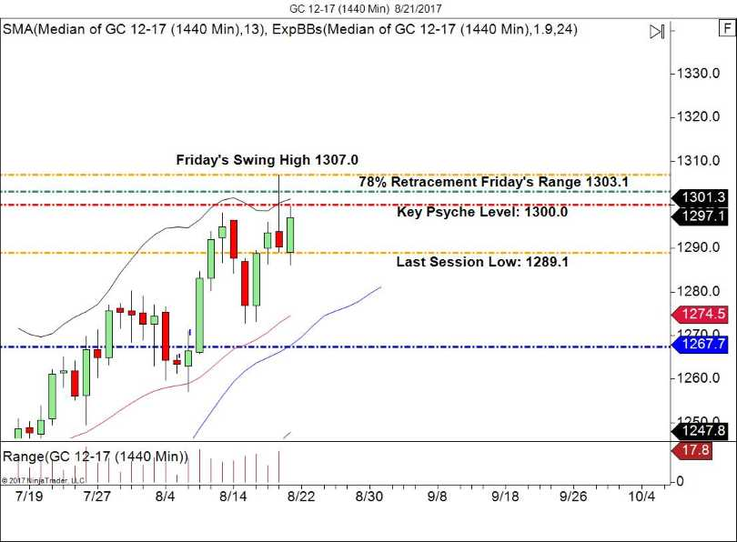 GC Daily Gold